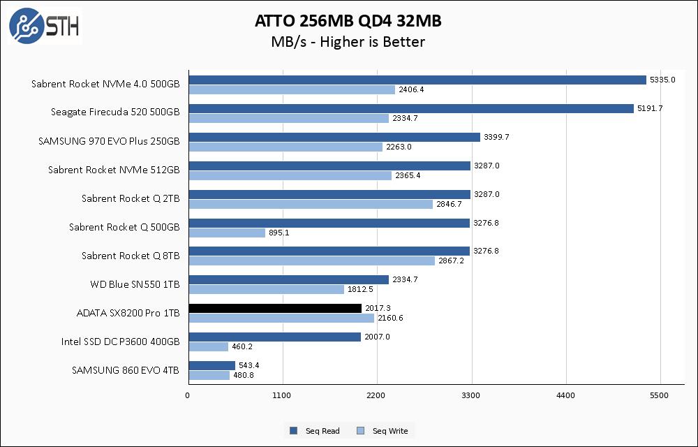 SX8200 Pro 1TB ATTO 256MB Chart