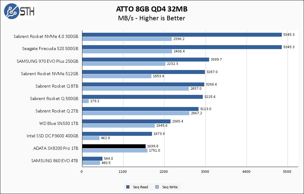 SX8200 Pro 1TB ATTO 8GB Chart