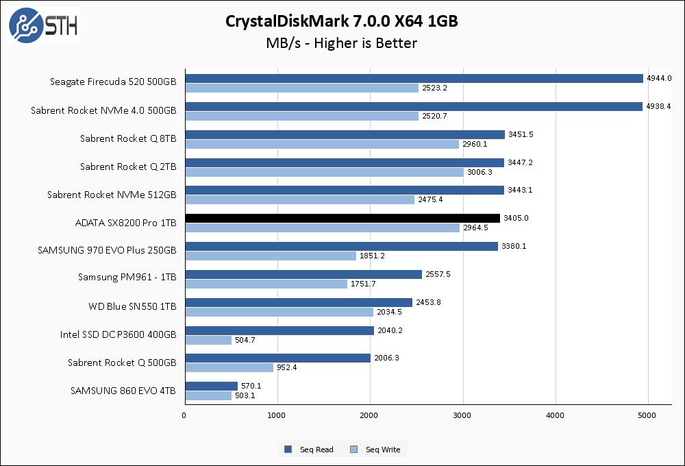 SX8200 Pro 1TB CrystalDiskMark 1GB Chart