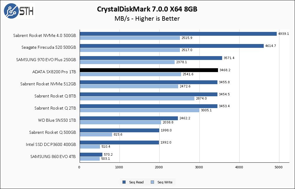 SX8200 Pro 1TB CrystalDiskMark 8GB Chart
