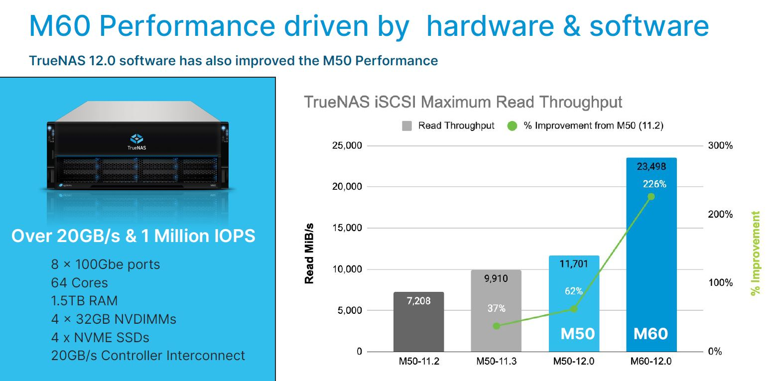 TrueNAS M60 Performance
