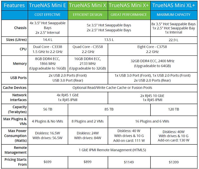 TrueNAS Mini Line Q3 2020