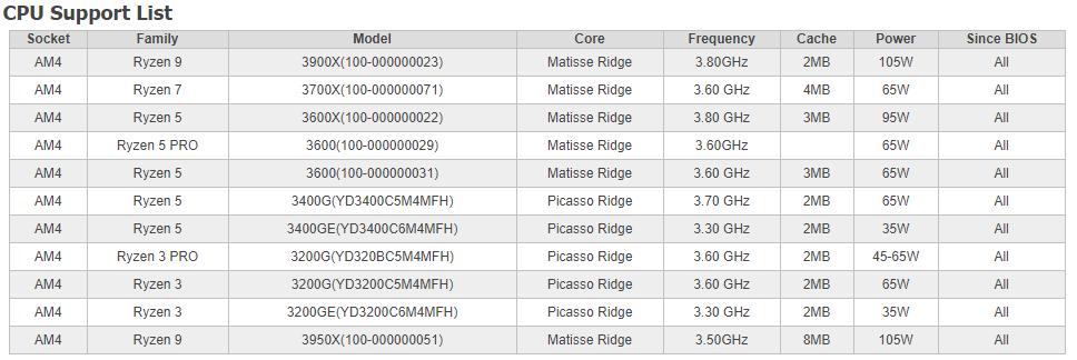 X570D4I 2T CPU Support
