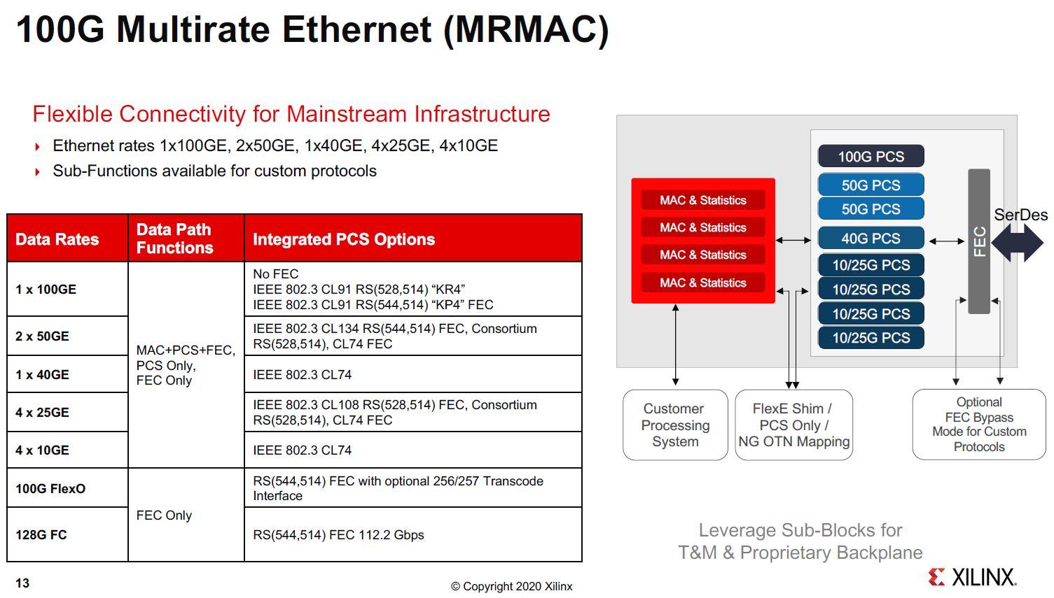 Xilinx Versal Premium 100G Ethernet