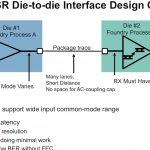 Xilinx Versal Premium 112G XSR Die To Die
