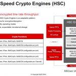 Xilinx Versal Premium 400G High Speed Crypto Engines HSC