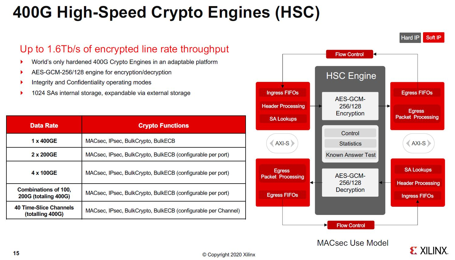 Xilinx Versal Premium 400G High Speed Crypto Engines HSC