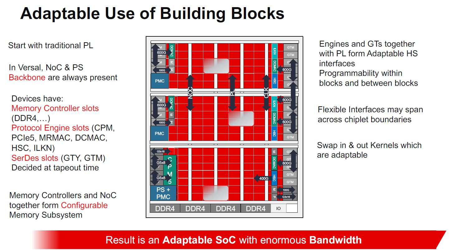 Xilinx Versal Premium Building Blocks