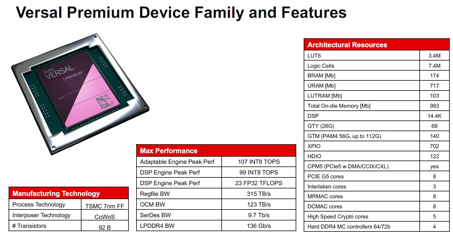 Xilinx Versal Premium Family And Features