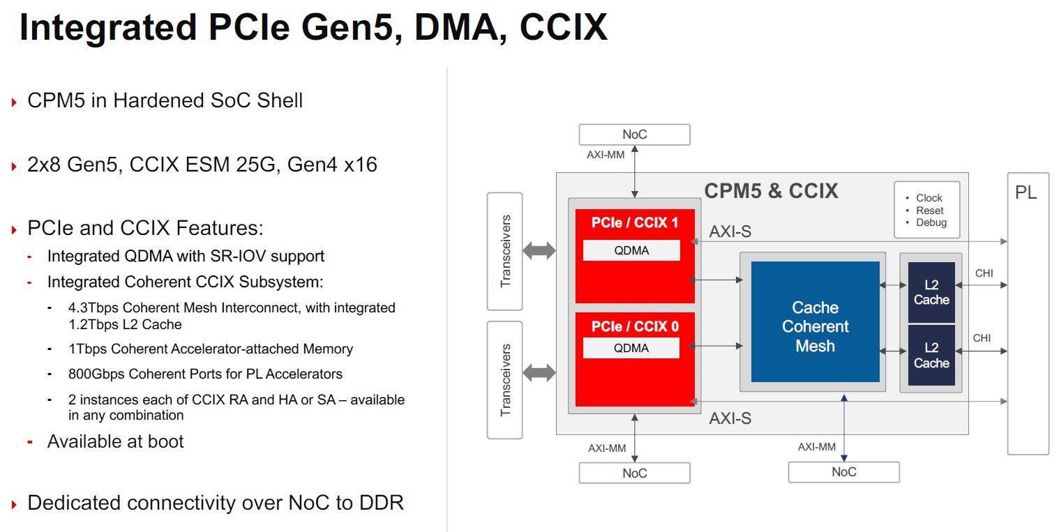 Xilinx Versal Premium Shell