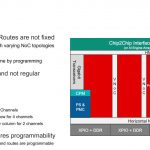 Xilinx Versal Premium NOC