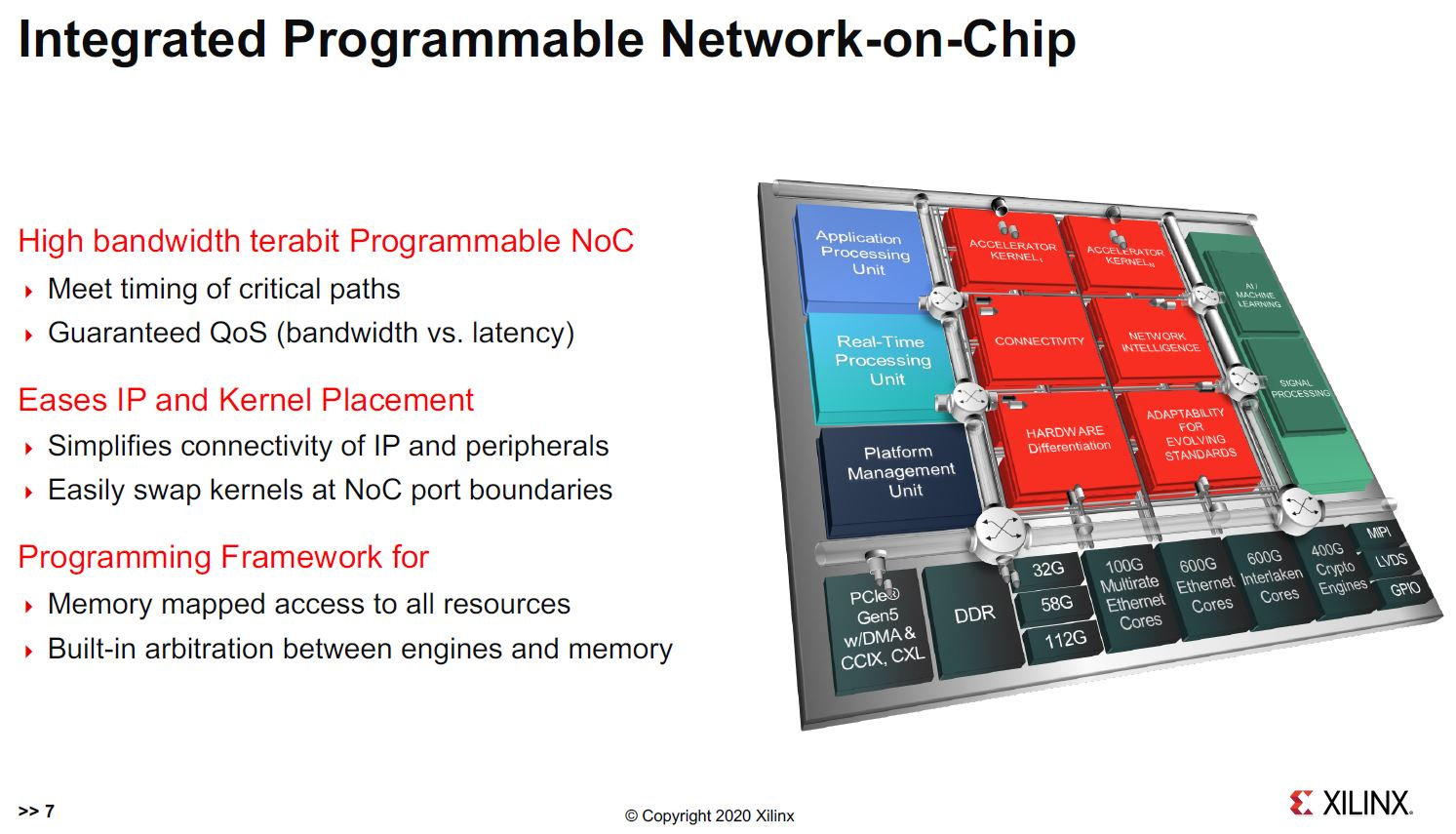 Xilinx Versal Premium Programmable Network On Chip