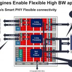 Xilinx Versal Premium Protocol Engines