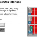 Xilinx Versal Premium SerDes