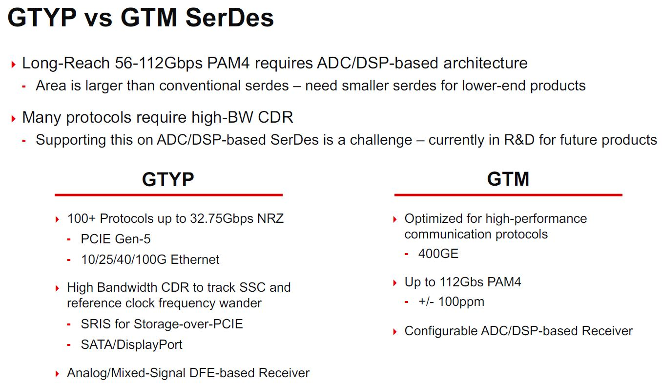 Xilinx Versal Premium SerDes Options