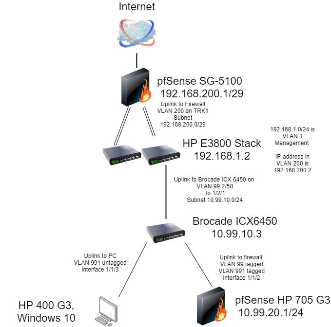 Full Network Diagram