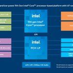 11th Gen Intel Core For IoT Edge 2020 Block Diagram