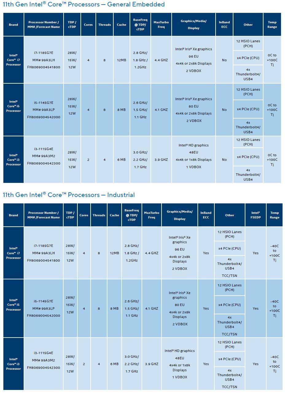 11th Gen Intel Core For IoT Edge 2020 SKUs