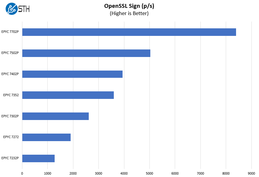 ASRock Rack 1U10E ROME2T OpenSSL Sign Benchmark