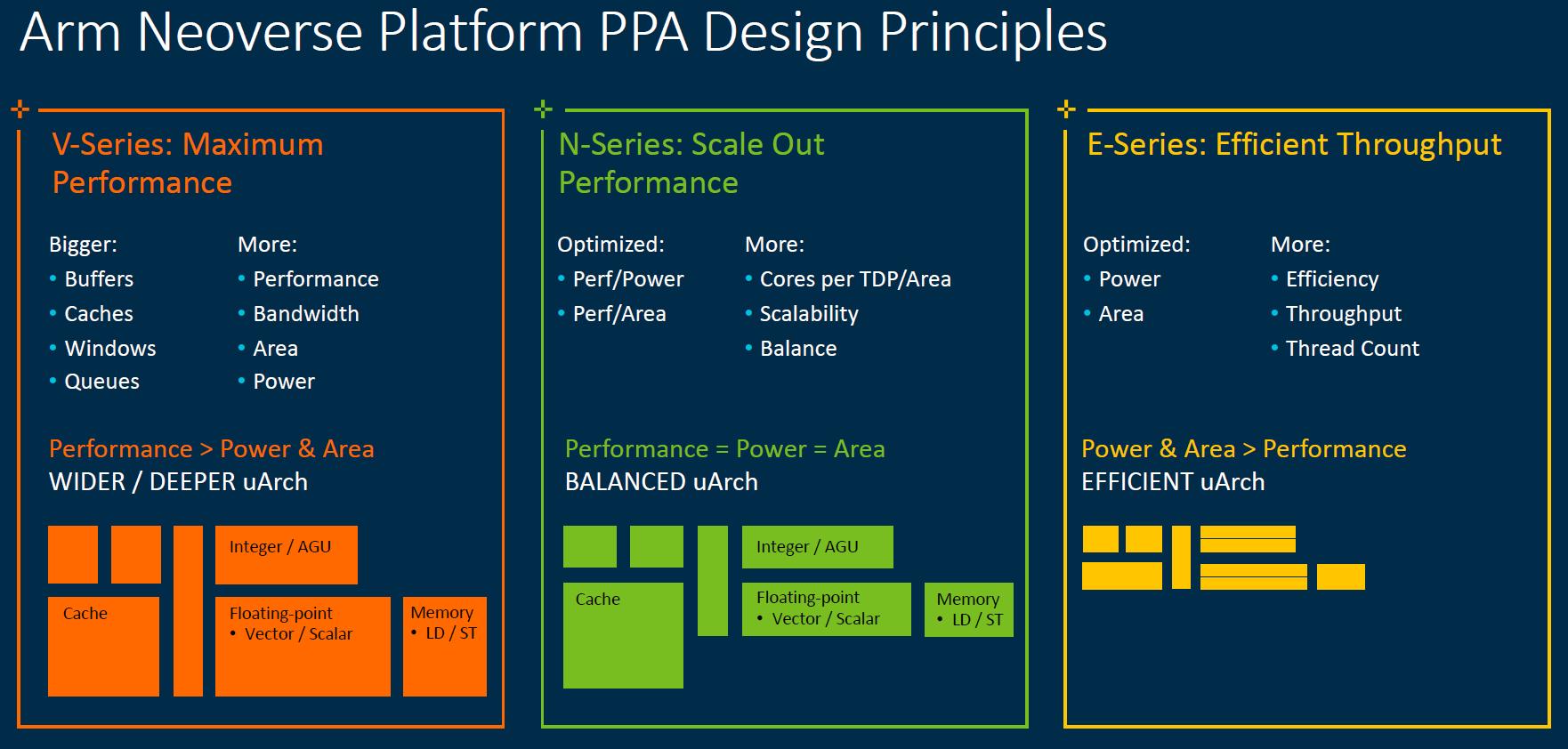 Arm Neoverse 2020 PPA Principles