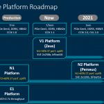 Arm Neoverse 2020 Roadmap