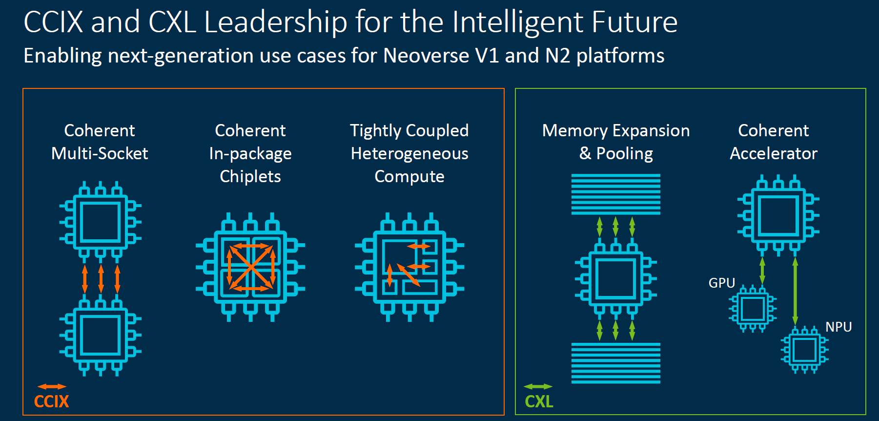Arm Neoverse 2020 Roadmap CCIX And CXL