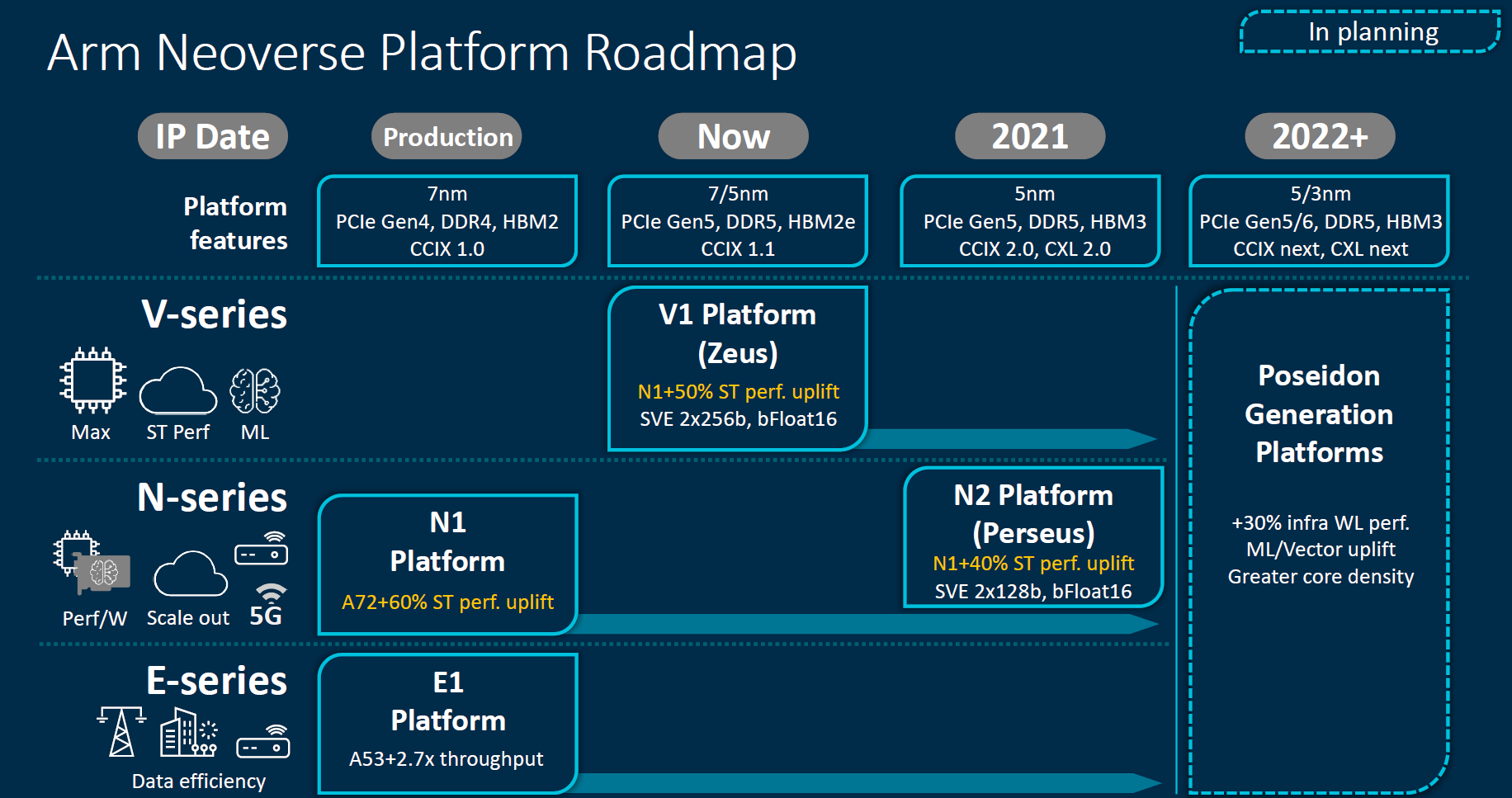 Arm Neoverse 2020 Roadmap