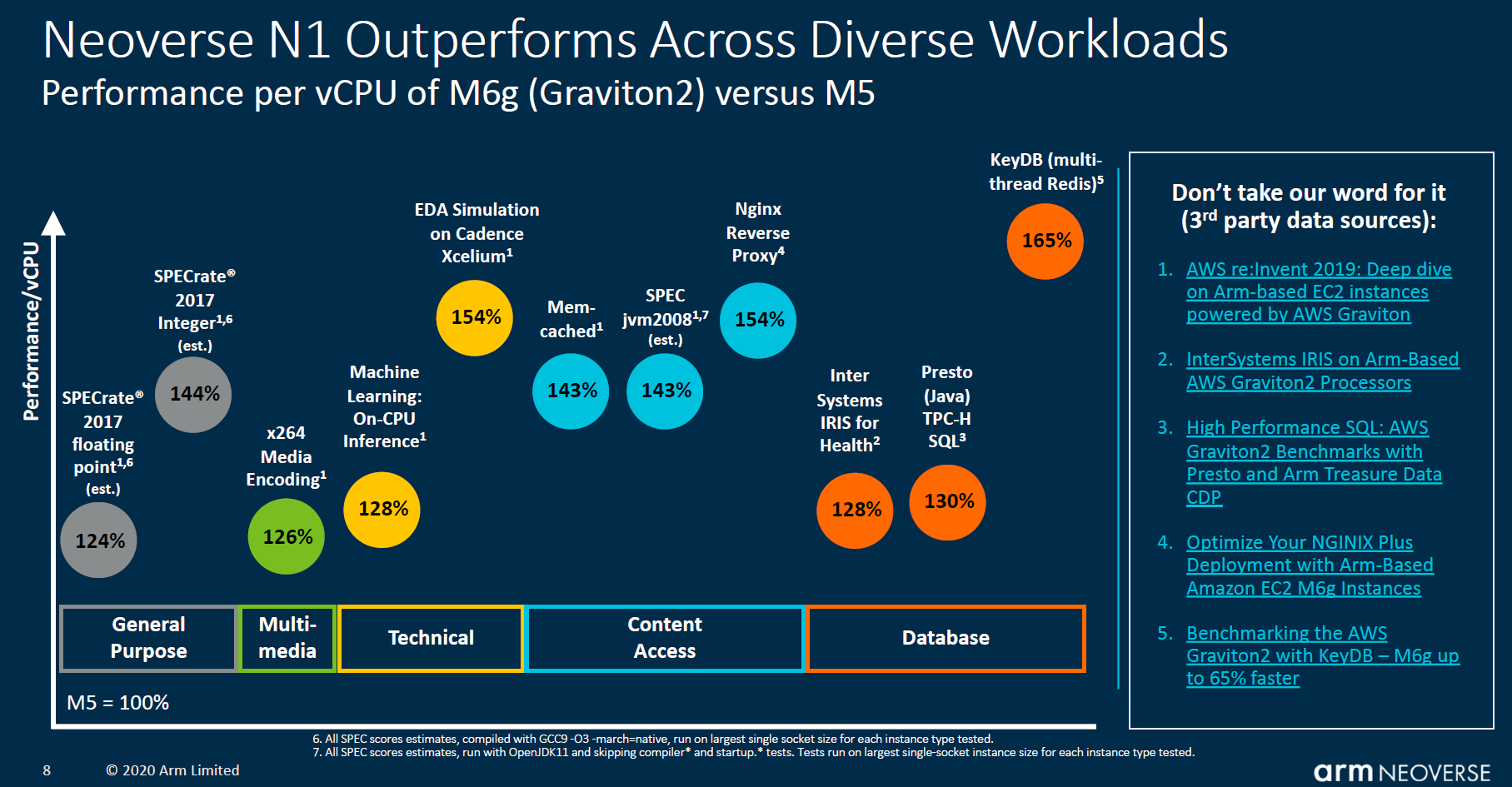 Arm Neoverse N1 2020 AWS Performance Claims