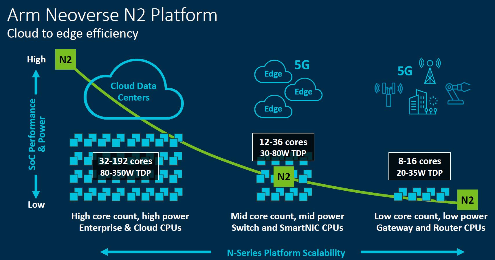 Arm Neoverse N2 Platform 2020 Update