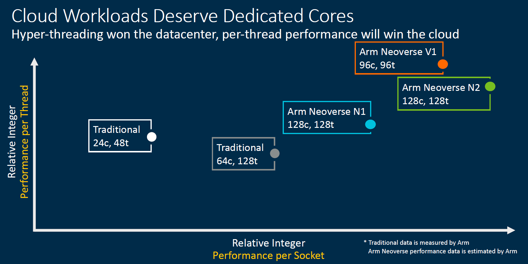 Arm Neoverse V1 And N2 Projected Performance