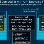 Arm Neoverse V1 And N2 Rack Level Projections