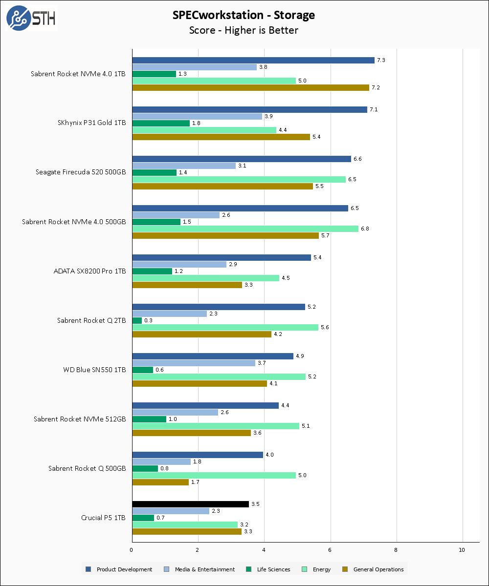 Crucial P5 1TB SPECws Chart