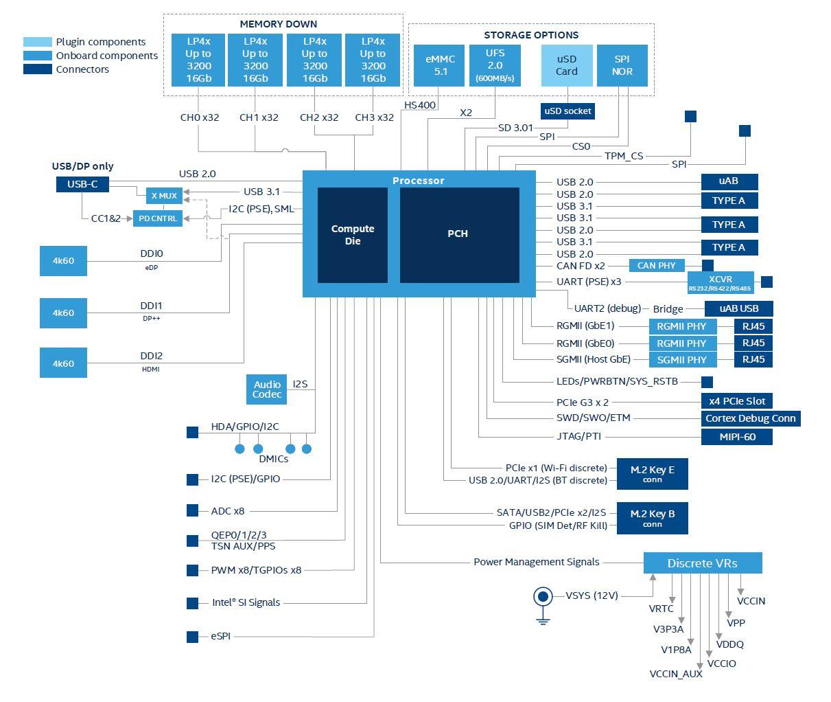 Elkhard Lake Intel Atom X6000 Series Diagram