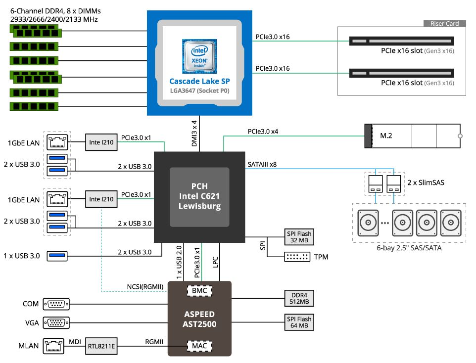 Gigabyte E251 U70 Block Diagram