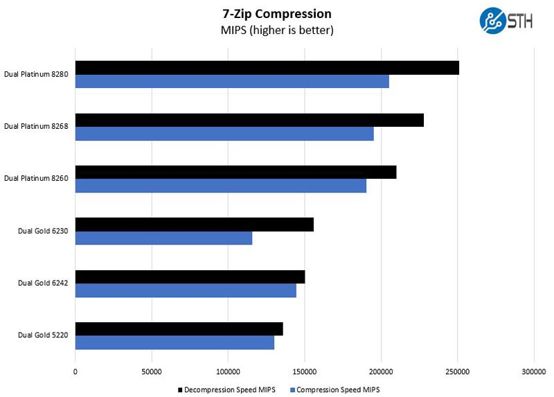 Inspur Systems NE5260M5 7zip Compression Benchmark