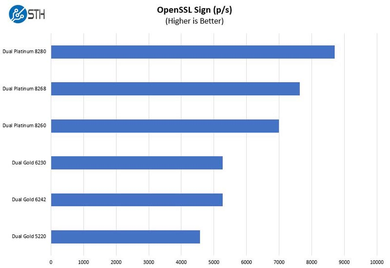 Inspur Systems NE5260M5 OpenSSL Sign Benchmark