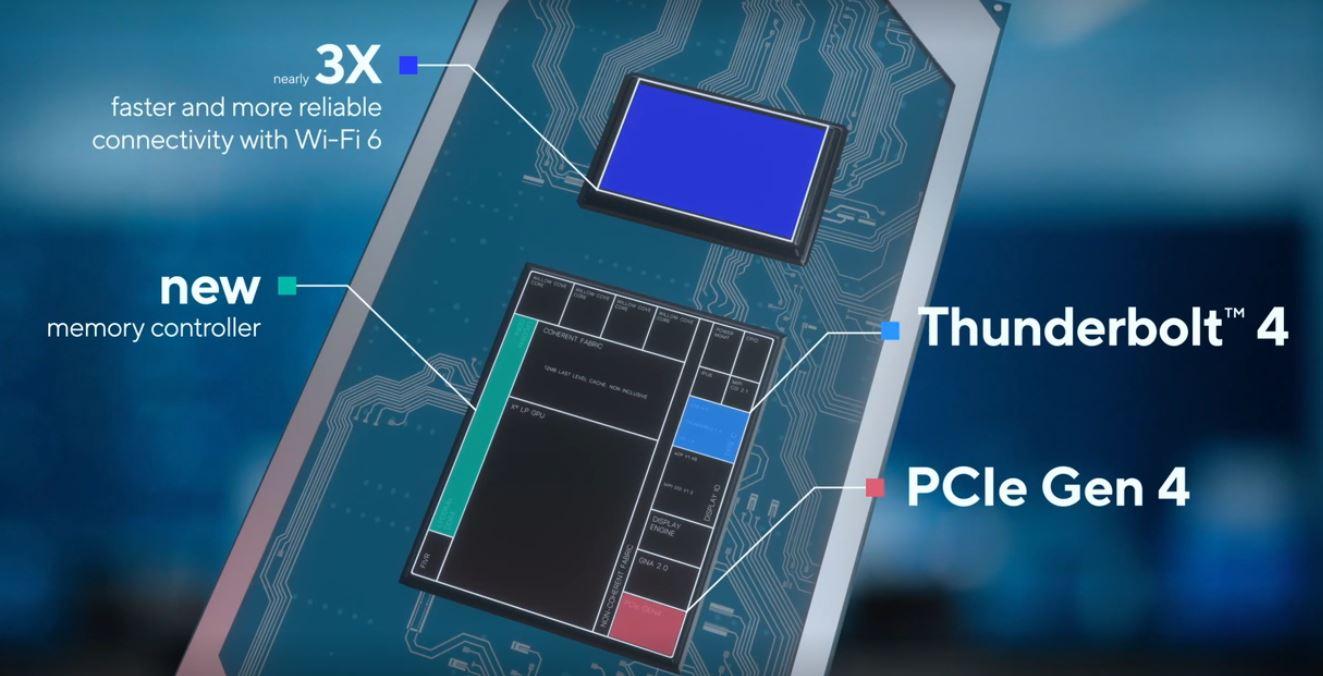 Intel 11th Gen Core Key Features