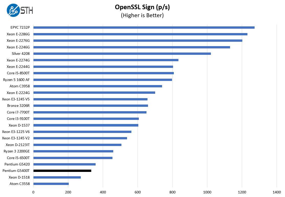 Intel Pentium Gold G5400T OpenSSL Sign Benchmark