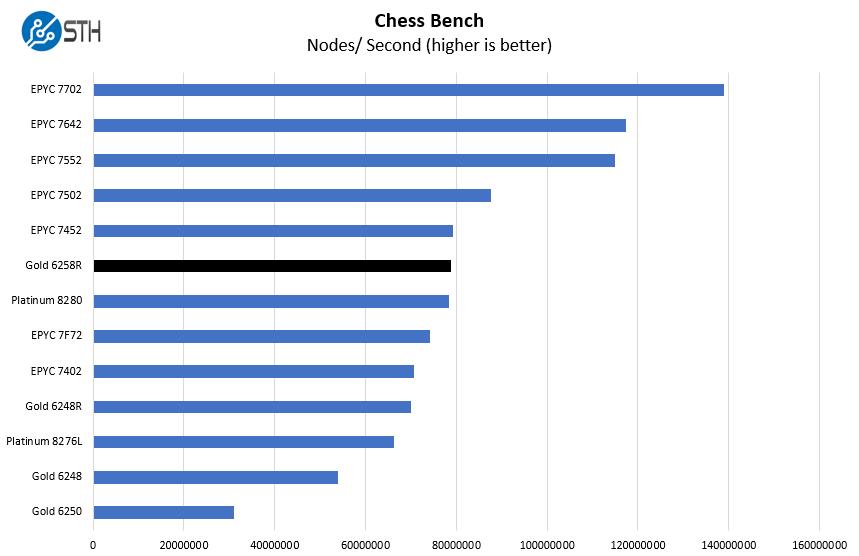 Intel Xeon Gold 6258R Chess Benchmark