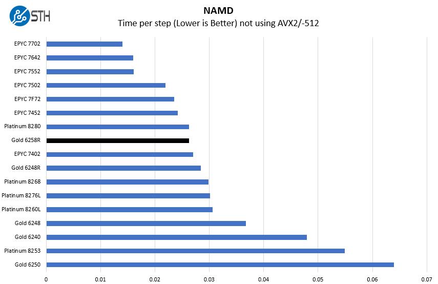 Intel Xeon Gold 6258R NAMD Benchmark