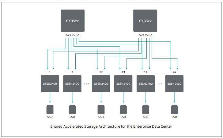 Marvell NVMeoF Architecture