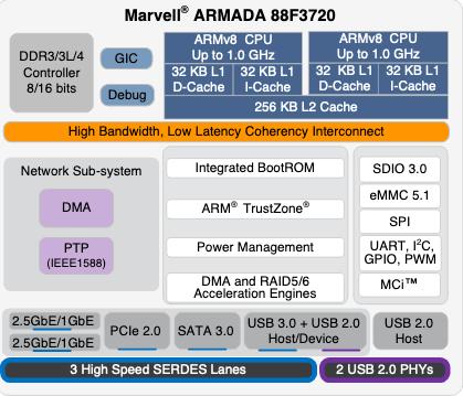 Marvell Armada 3700