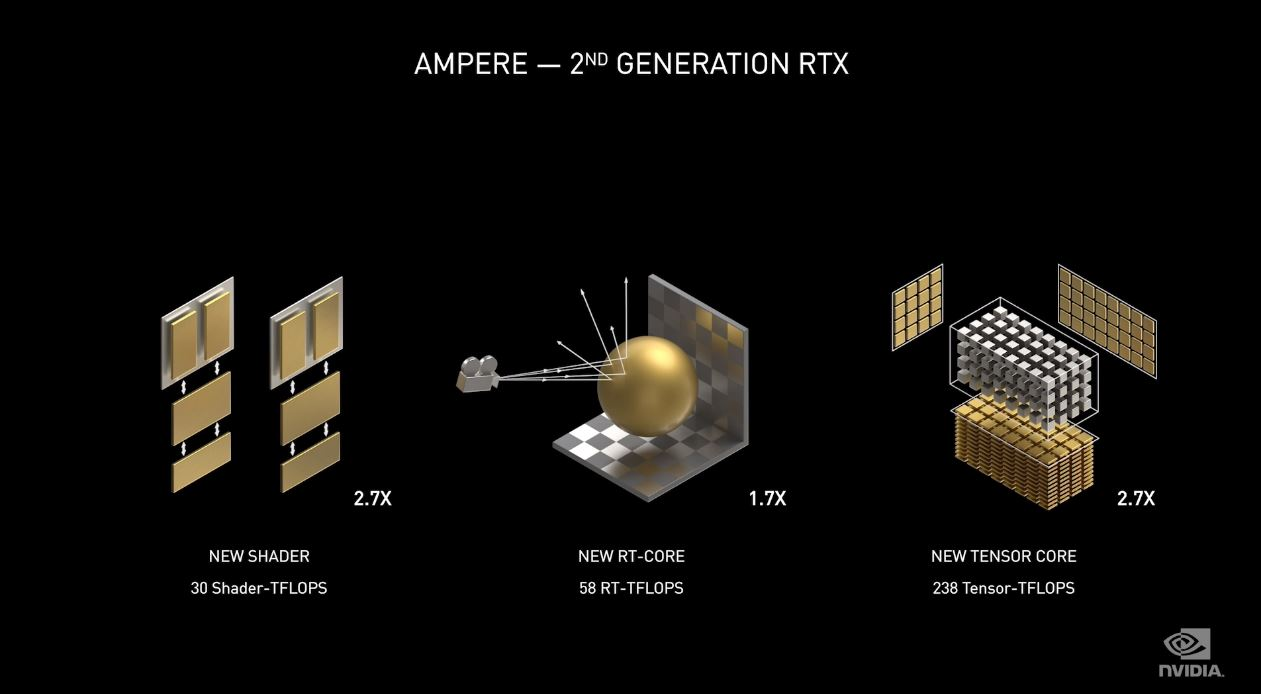NVIDIA GeForce RTX 3000 Launch Ampere RT Performance
