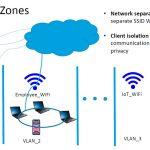 Netgear Orbi Pro WiFi 6 Four SSID VLAN