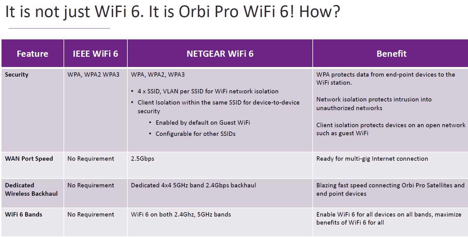 Netgear Orbi Pro WiFi 6 OP WiFi 6