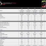 Seagate IronWolf Pro 18TB Specs