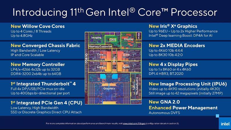 Tiger Lake 11th Gen Intel Core Processor Overview
