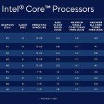 Tiger Lake 11th Gen Intel Core Processor Series