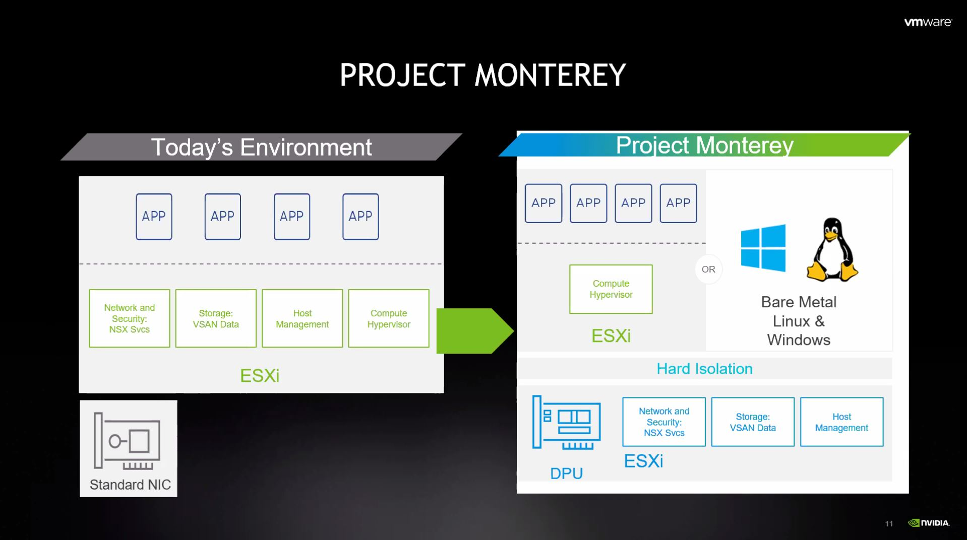 VMware VMworld 2020 Project Monterey DPU With NVIDIA