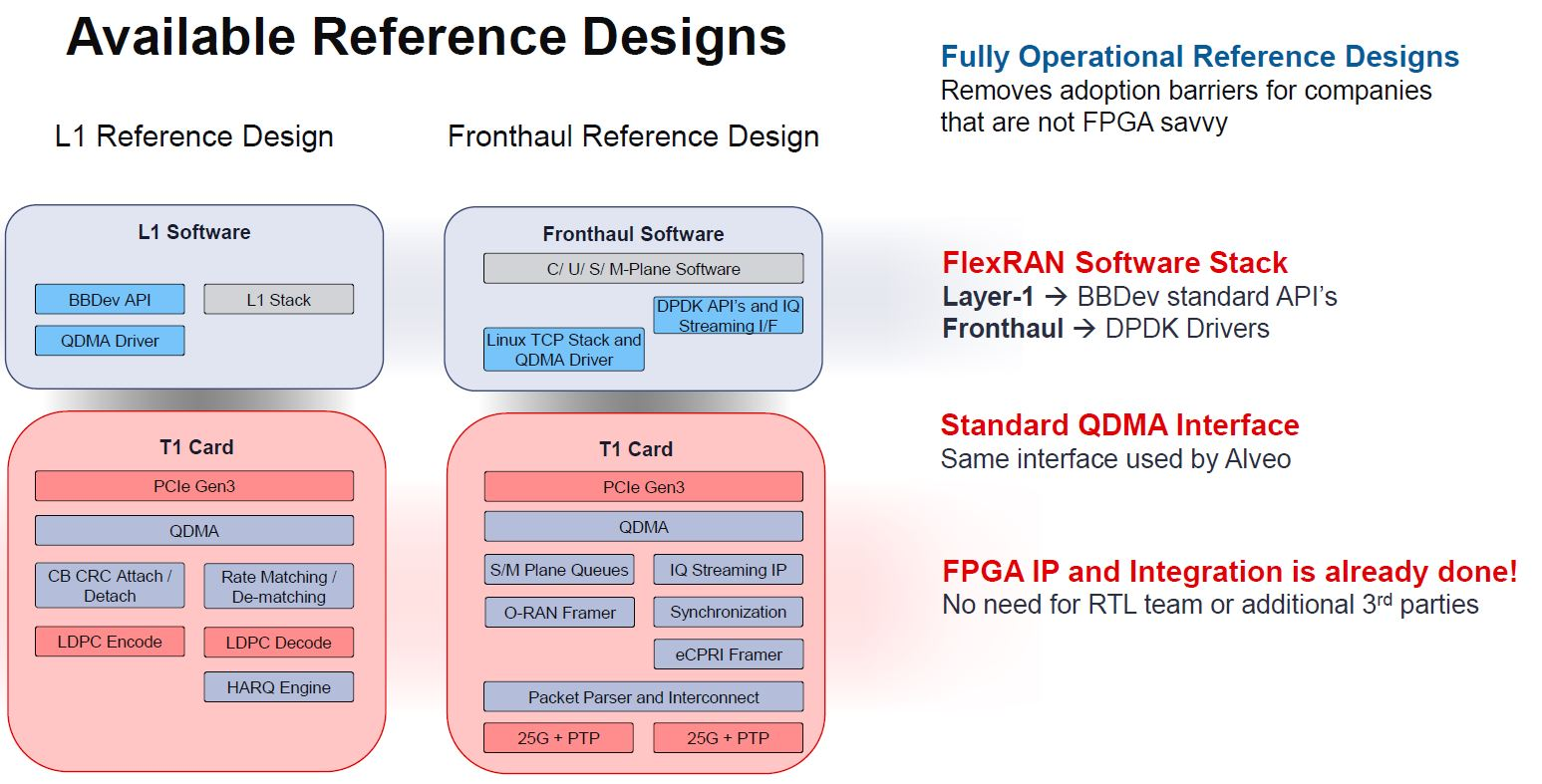 Xilinx T1 Reference Designs